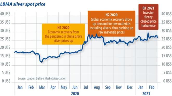 太阳能和白银价格上涨